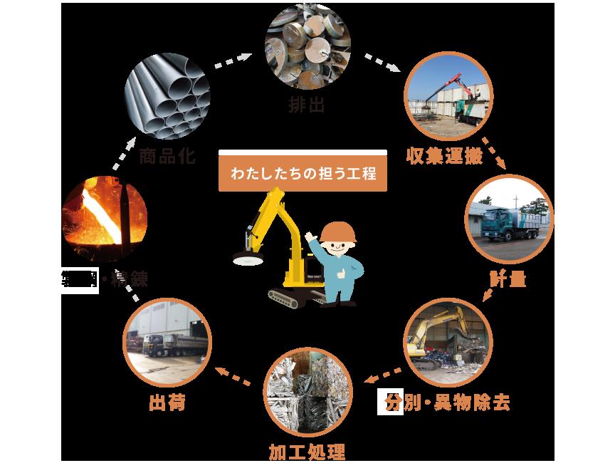 株式会社 安田商店では、金属リサイクルで収集運搬、計量、選別・異物除去、加工処理、出荷の工程を担っています。